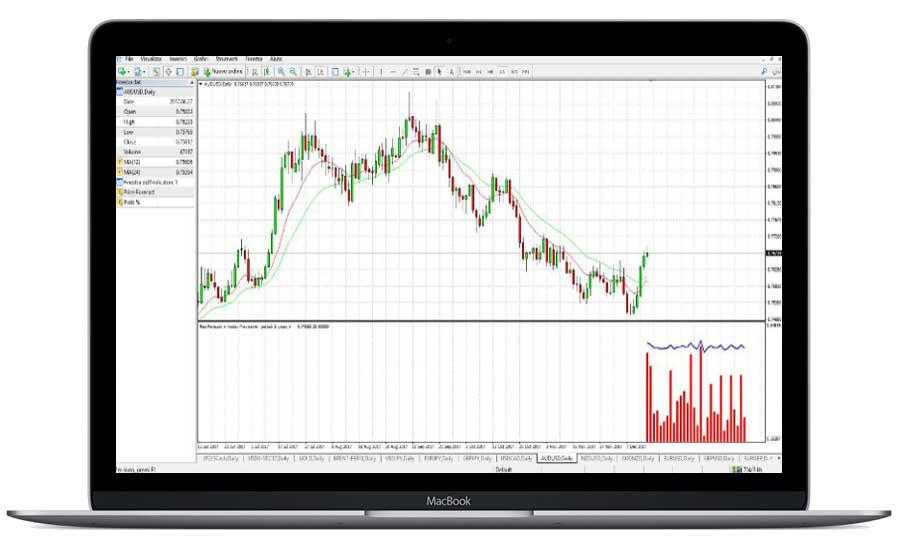 Indicatore MT4 per previsione prezzo strumenti finanziari